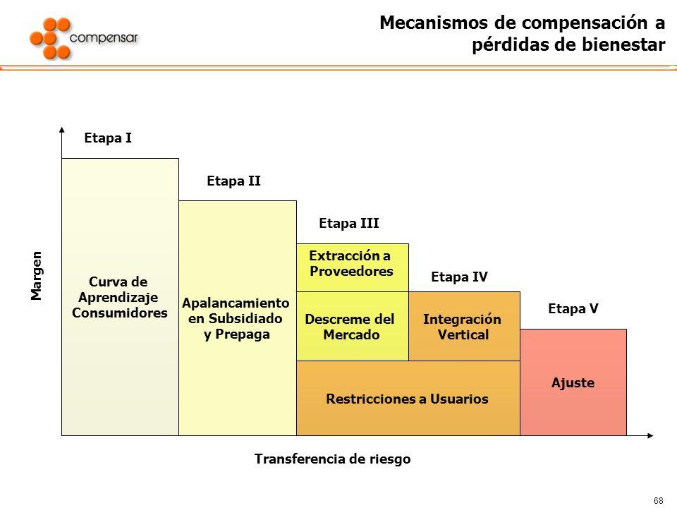 68 Mecanismos de compensación a pérdidas de bienestar Curva de Aprendizaje Consumidores Apalancamiento en Subsidiado y Prepaga Extracción a Proveedore