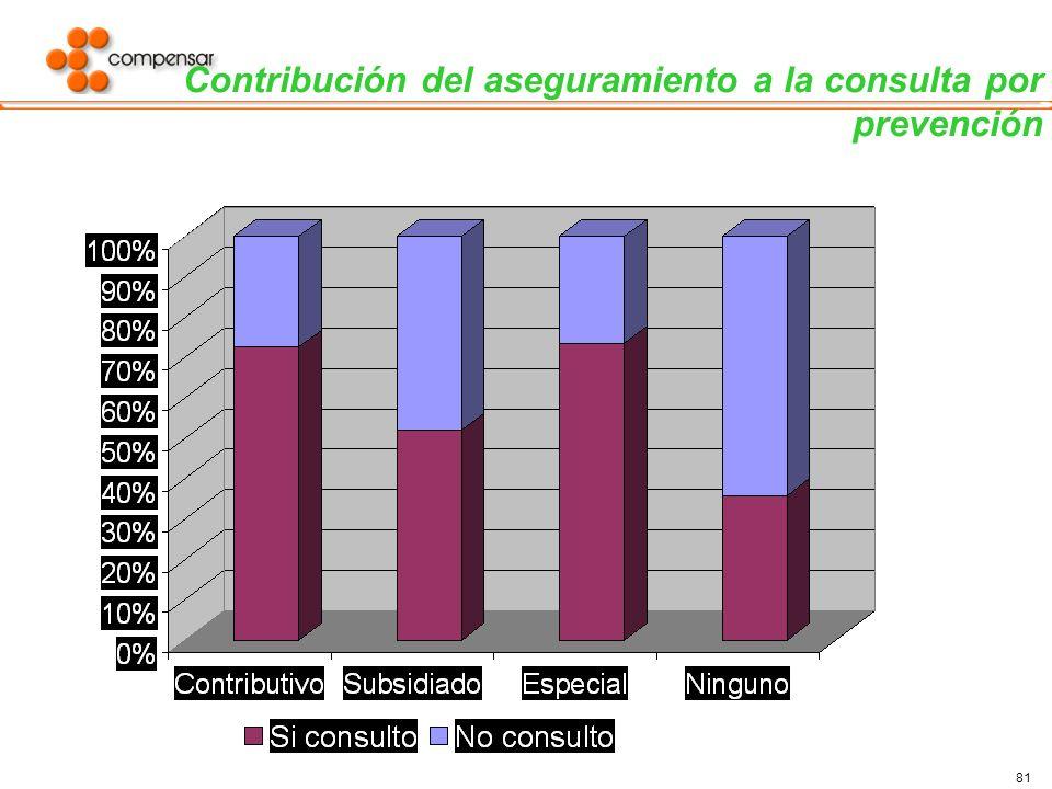 81 Contribución del aseguramiento a la consulta por prevención