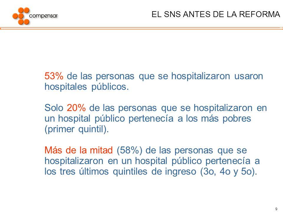 9 EL SNS ANTES DE LA REFORMA 53% de las personas que se hospitalizaron usaron hospitales públicos. Solo 20% de las personas que se hospitalizaron en u