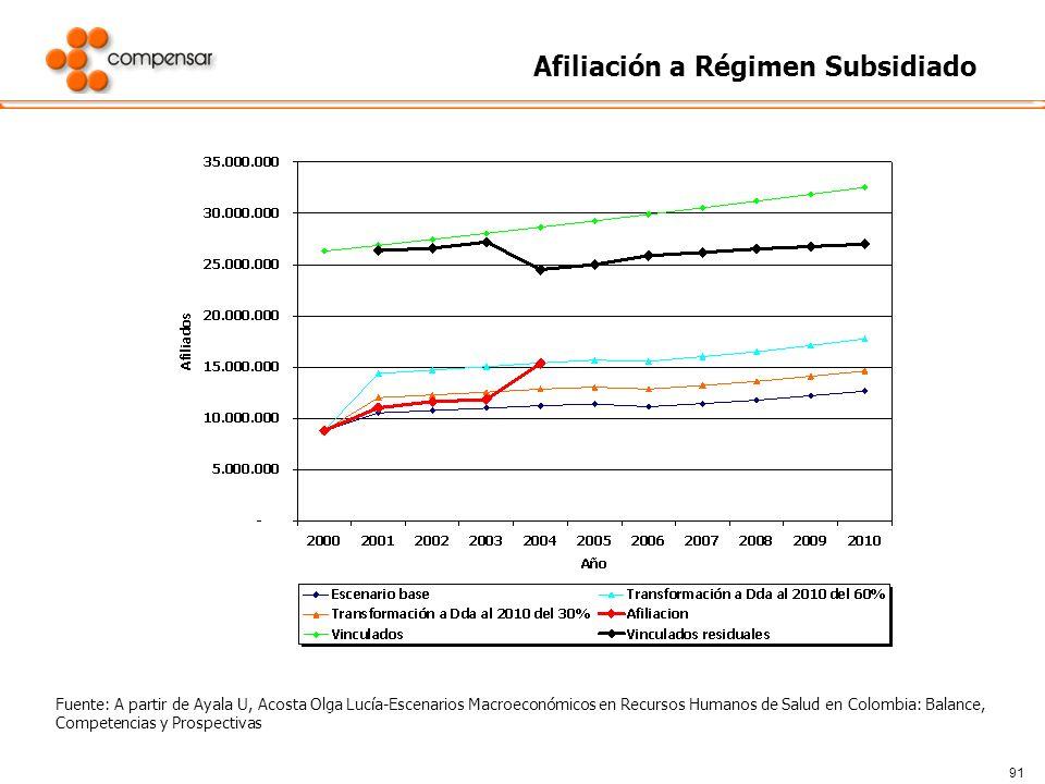 91 Afiliación a Régimen Subsidiado Fuente: A partir de Ayala U, Acosta Olga Lucía-Escenarios Macroeconómicos en Recursos Humanos de Salud en Colombia:
