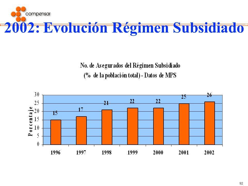 92 2002: Evolución Régimen Subsidiado