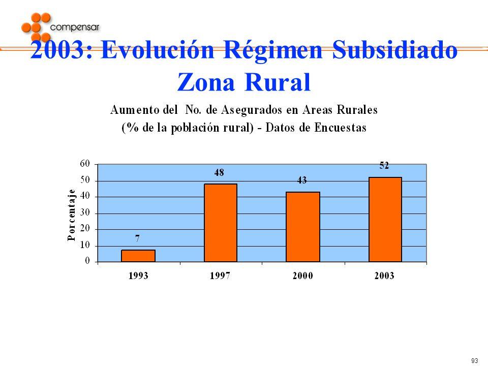 93 2003: Evolución Régimen Subsidiado Zona Rural