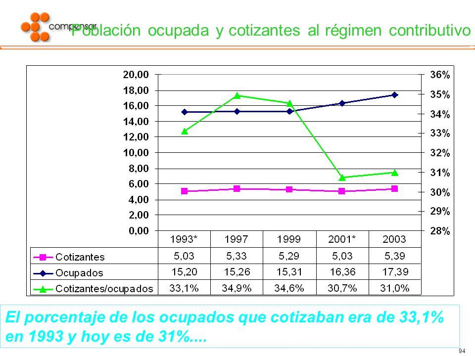 94 Población ocupada y cotizantes al régimen contributivo El porcentaje de los ocupados que cotizaban era de 33,1% en 1993 y hoy es de 31%....