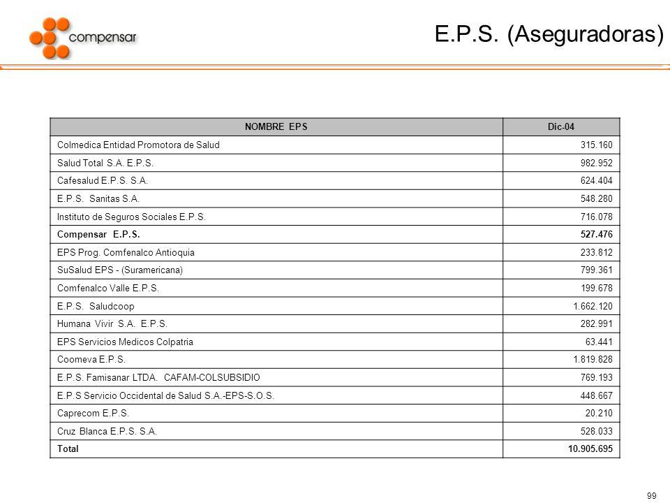 99 E.P.S. (Aseguradoras) NOMBRE EPSDic-04 Colmedica Entidad Promotora de Salud315.160 Salud Total S.A. E.P.S.982.952 Cafesalud E.P.S. S.A.624.404 E.P.