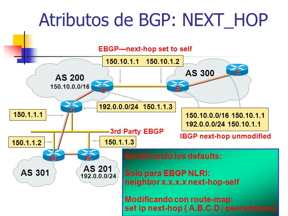 A B BGP Interno Router B: router bgp 109 neighbor 131.108.30.2 remote-as 109 Router A: router bgp 109 neighbor 131.108.20.1 remote-as 109 Vecinos en e