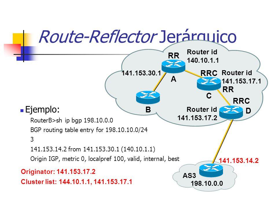 Desplegando Route-Reflectors Divida el backbone en varios grupos Cada grupo contiene al menos 1 RR (multiples para redundancia), y multiples clientes