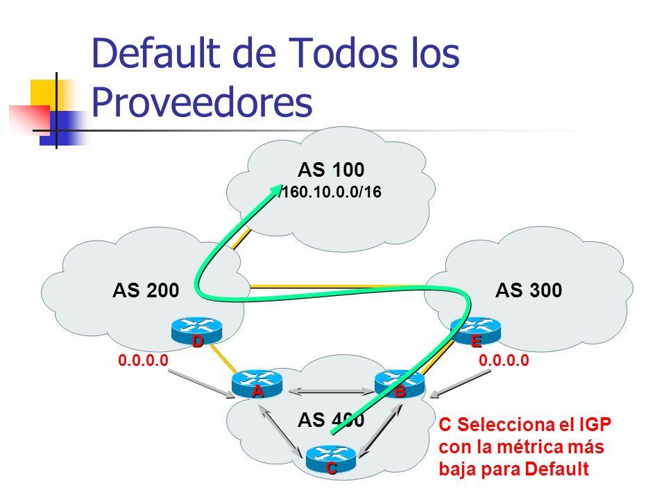 Default de Todos los Proveedores Solución bajos requerimientos de memoria/CPU Proveedor default de BGP => proveedor decide basado en la métrica de IGP