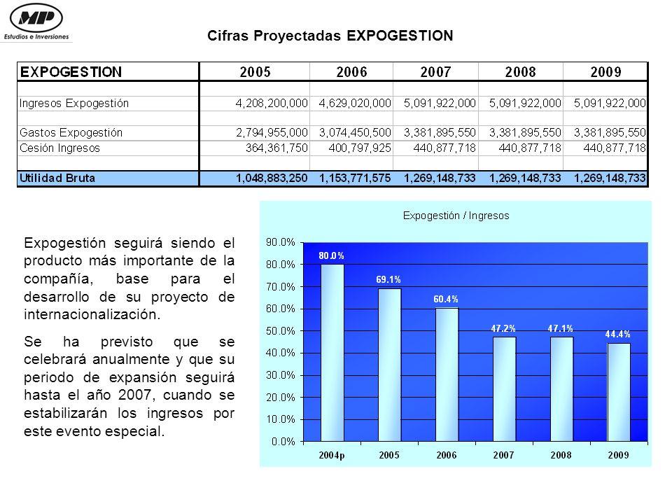 Cifras Proyectadas EXPOGESTION Expogestión seguirá siendo el producto más importante de la compañía, base para el desarrollo de su proyecto de internacionalización.