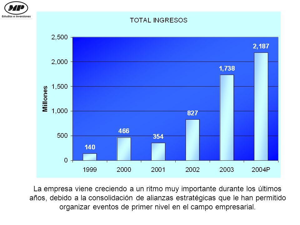 En la medida que se trabajan proyectos propios, sin participación de terceros, la empresa ha venido disminuyendo su costo de ventas.