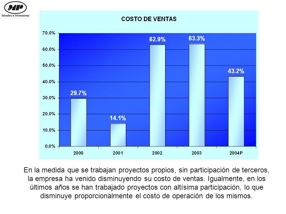 La empresa ha venido aprovechando cada vez más su estructura administrativa, que representa ahora alrededor del 20% de los ingresos de operación, frente a más del 60% en el 2001.