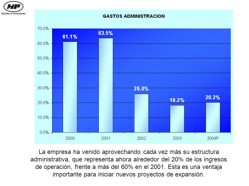 MP ESTUDIOS E INVERSIONES LTDA Calle 70A #13-64 OF 301 PBX 345-2138 mpestudios@yahoo.com http://www.mpestudios.blogspot.com/