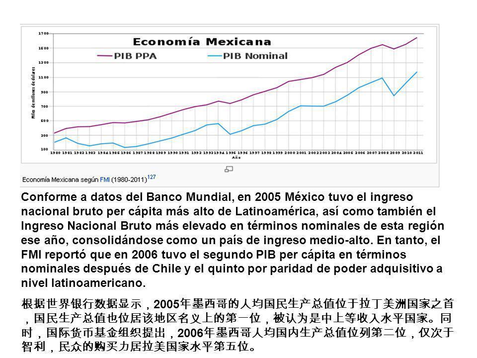 Conforme a datos del Banco Mundial, en 2005 México tuvo el ingreso nacional bruto per cápita más alto de Latinoamérica, así como también el Ingreso Na