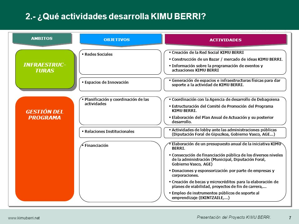www.kimuberri.net 6 Presentación del Proyecto KIMU BERRI.