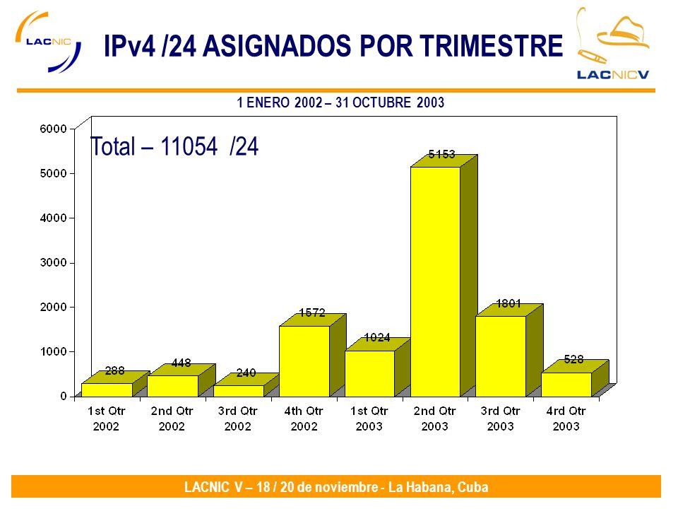 LACNIC V – 18 / 20 de noviembre - La Habana, Cuba IPv4 /24 ASIGNADOS POR TRIMESTRE Total – 11054 /24 1 ENERO 2002 – 31 OCTUBRE 2003
