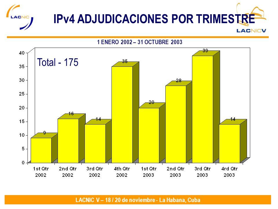 LACNIC V – 18 / 20 de noviembre - La Habana, Cuba IPv4 ADJUDICACIONES POR TRIMESTRE Total - 175 1 ENERO 2002 – 31 OCTUBRE 2003