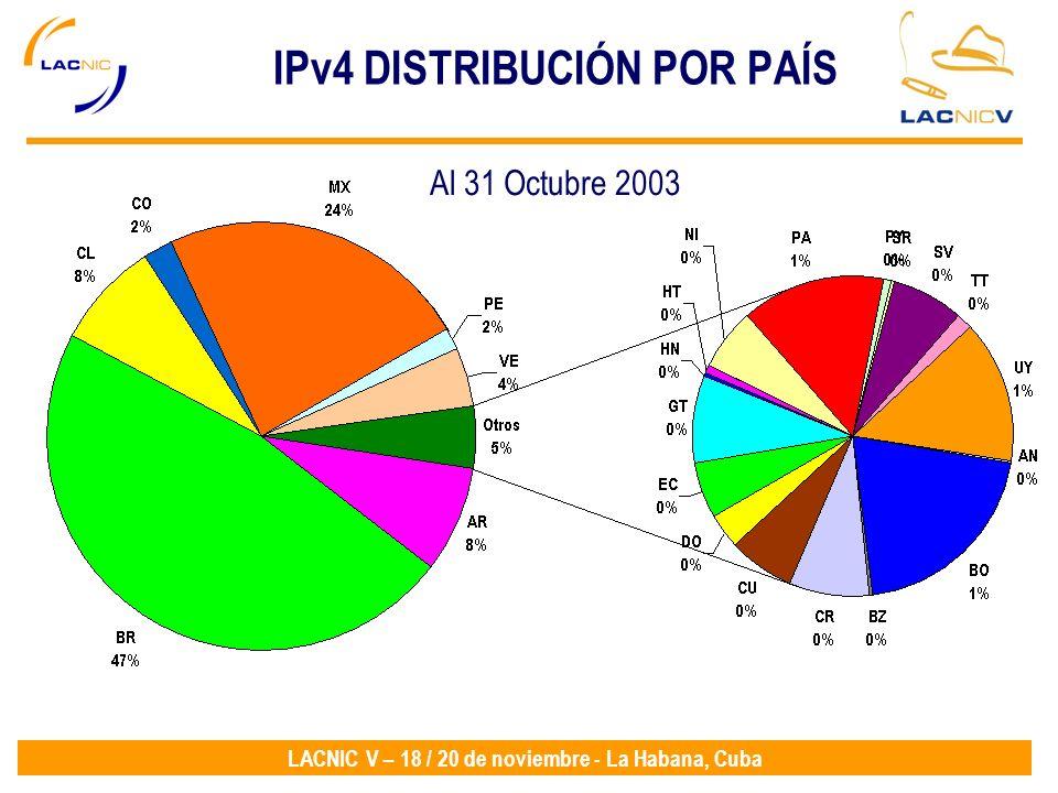 LACNIC V – 18 / 20 de noviembre - La Habana, Cuba IPv4 DISTRIBUCIÓN POR PAÍS Al 31 Octubre 2003