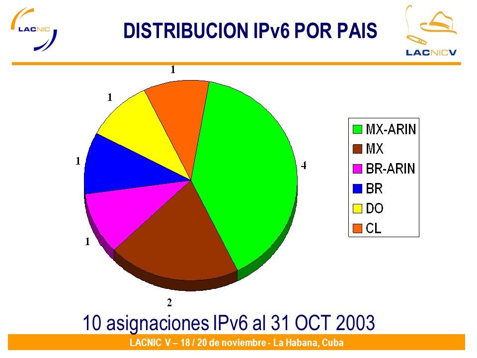 LACNIC V – 18 / 20 de noviembre - La Habana, Cuba DISTRIBUCION IPv6 POR PAIS 10 asignaciones IPv6 al 31 OCT 2003