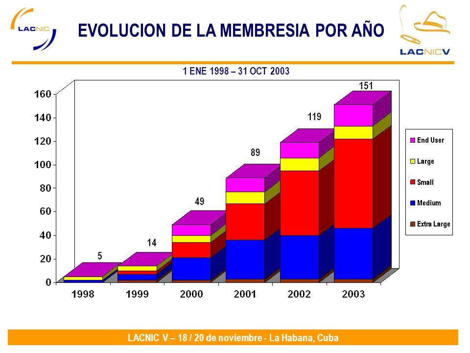 LACNIC V – 18 / 20 de noviembre - La Habana, Cuba EVOLUCION DE LA MEMBRESIA POR AÑO 151 119 89 49 14 5 1 ENE 1998 – 31 OCT 2003