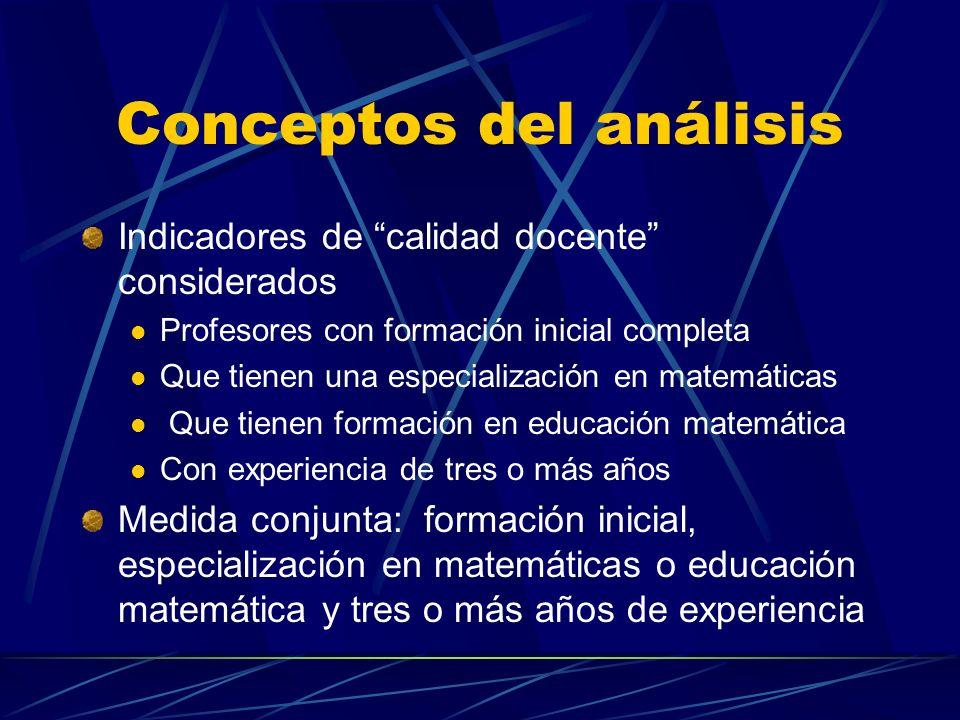 Conceptos del análisis Indicadores de calidad docente considerados Profesores con formación inicial completa Que tienen una especialización en matemáticas Que tienen formación en educación matemática Con experiencia de tres o más años Medida conjunta: formación inicial, especialización en matemáticas o educación matemática y tres o más años de experiencia