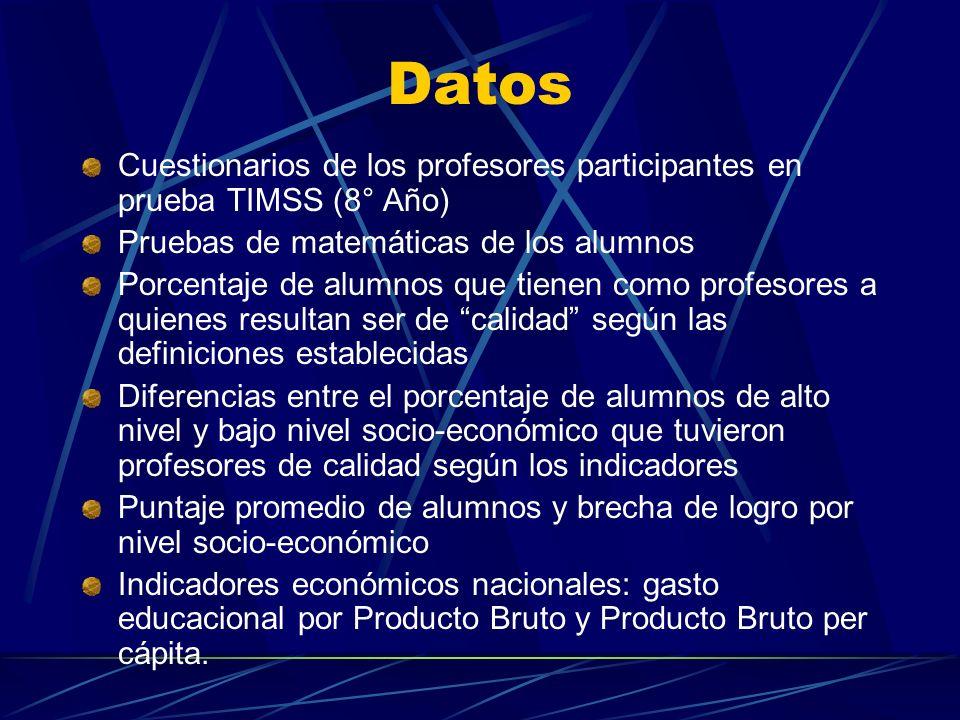 Datos Cuestionarios de los profesores participantes en prueba TIMSS (8° Año) Pruebas de matemáticas de los alumnos Porcentaje de alumnos que tienen co