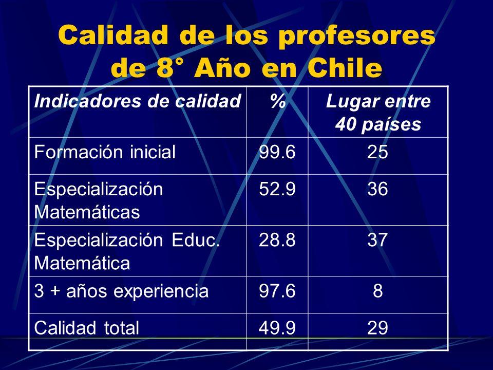 Calidad de los profesores de 8° Año en Chile Indicadores de calidad%Lugar entre 40 países Formación inicial99.625 Especialización Matemáticas 52.936 Especialización Educ.