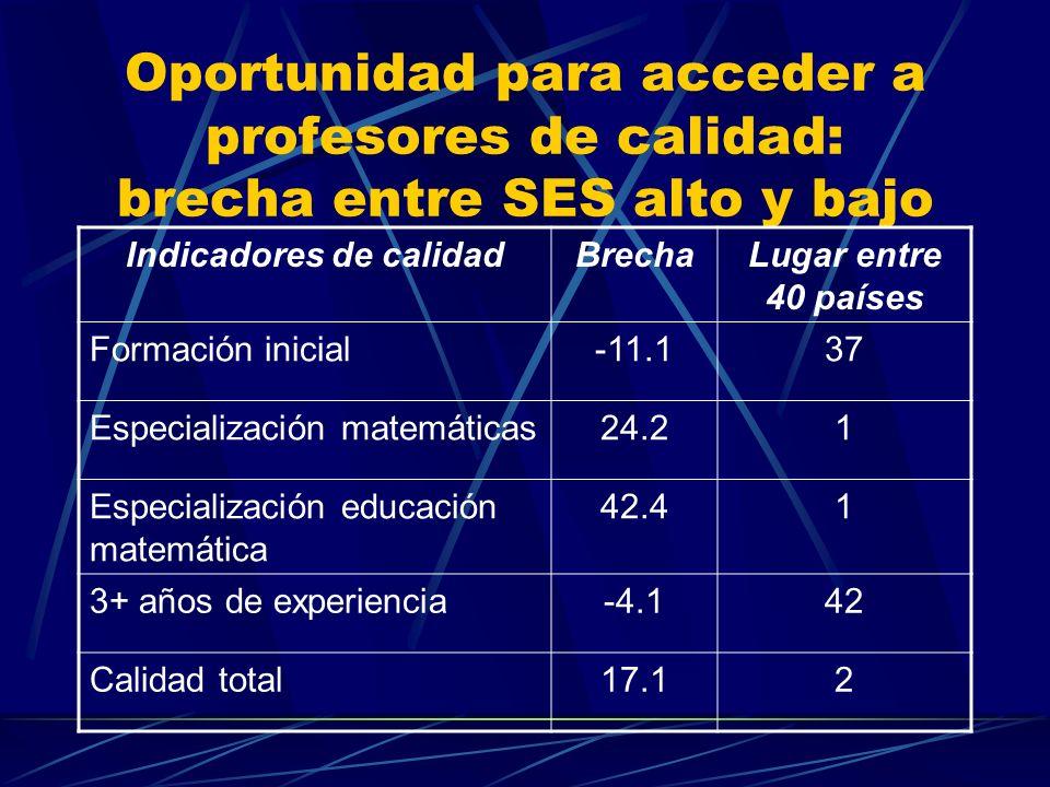 Oportunidad para acceder a profesores de calidad: brecha entre SES alto y bajo Indicadores de calidadBrechaLugar entre 40 países Formación inicial-11.