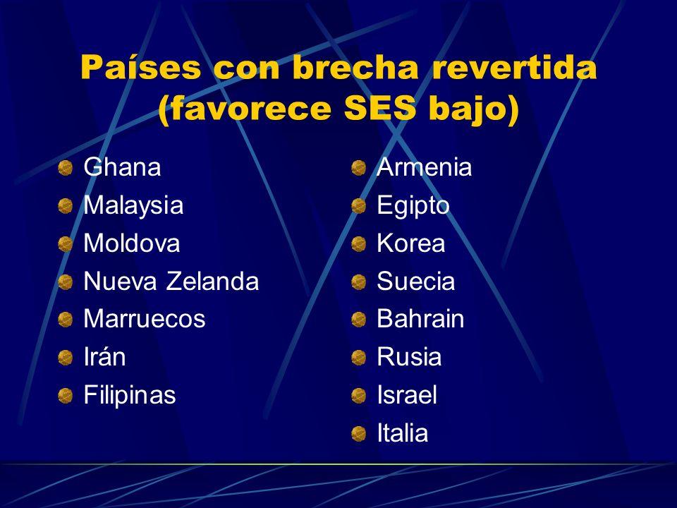 Países con brecha revertida (favorece SES bajo) Ghana Malaysia Moldova Nueva Zelanda Marruecos Irán Filipinas Armenia Egipto Korea Suecia Bahrain Rusia Israel Italia