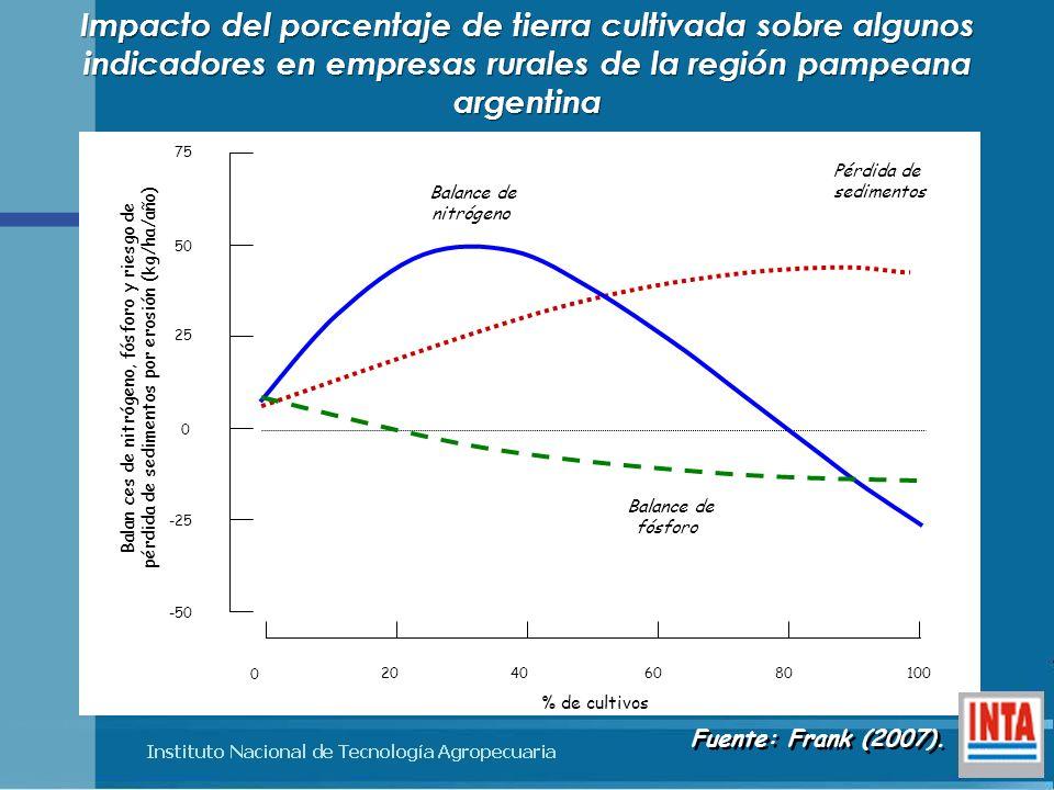 Impacto del porcentaje de tierra cultivada sobre algunos indicadores en empresas rurales de la región pampeana argentina % de cultivos 0 20406080100 -