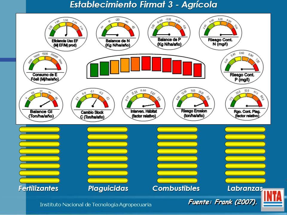 Establecimiento Firmat 3 - Agrícola Fertilizantes Plaguicidas Combustibles Labranzas Fuente: Frank (2007).