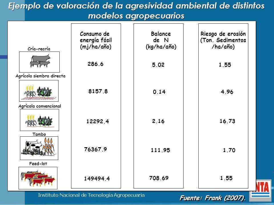 Ejemplo de valoración de la agresividad ambiental de distintos modelos agropecuarios Agrícola convencional Agrícola siembra directa Cría-recría Feed-l