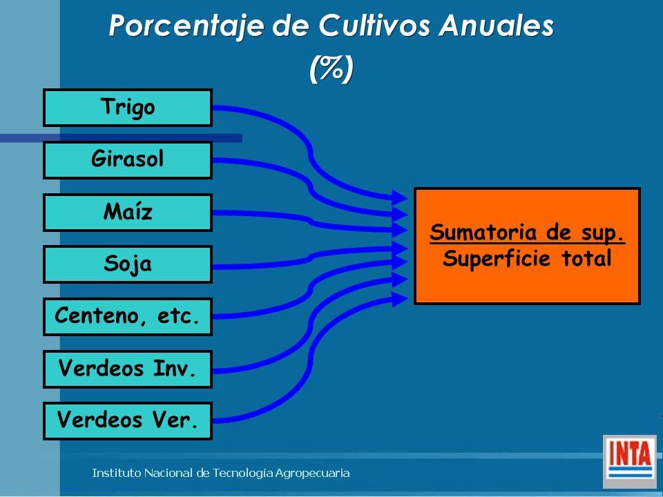 Porcentaje de Cultivos Anuales (%) Porcentaje de Cultivos Anuales (%) Trigo Girasol Maíz Soja Centeno, etc. Verdeos Inv. Verdeos Ver. Sumatoria de sup