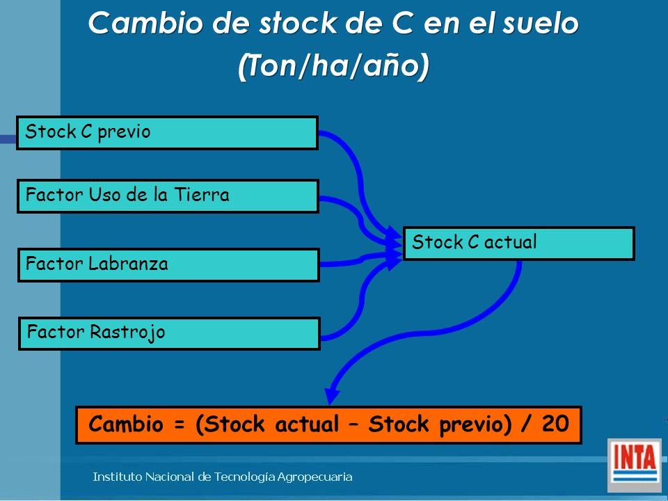 Stock C previo Factor Uso de la Tierra Factor Labranza Factor Rastrojo Stock C actual Cambio = (Stock actual – Stock previo) / 20 Cambio de stock de C