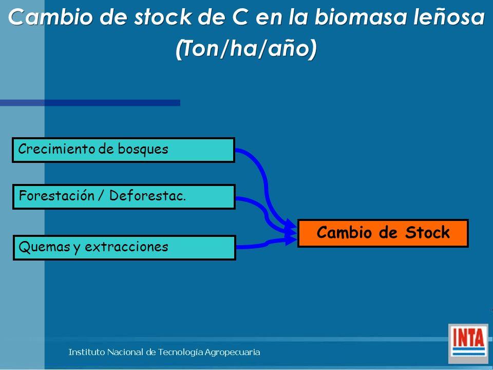 Crecimiento de bosques Forestación / Deforestac. Quemas y extracciones Cambio de Stock Cambio de stock de C en la biomasa leñosa (Ton/ha/año) Cambio d