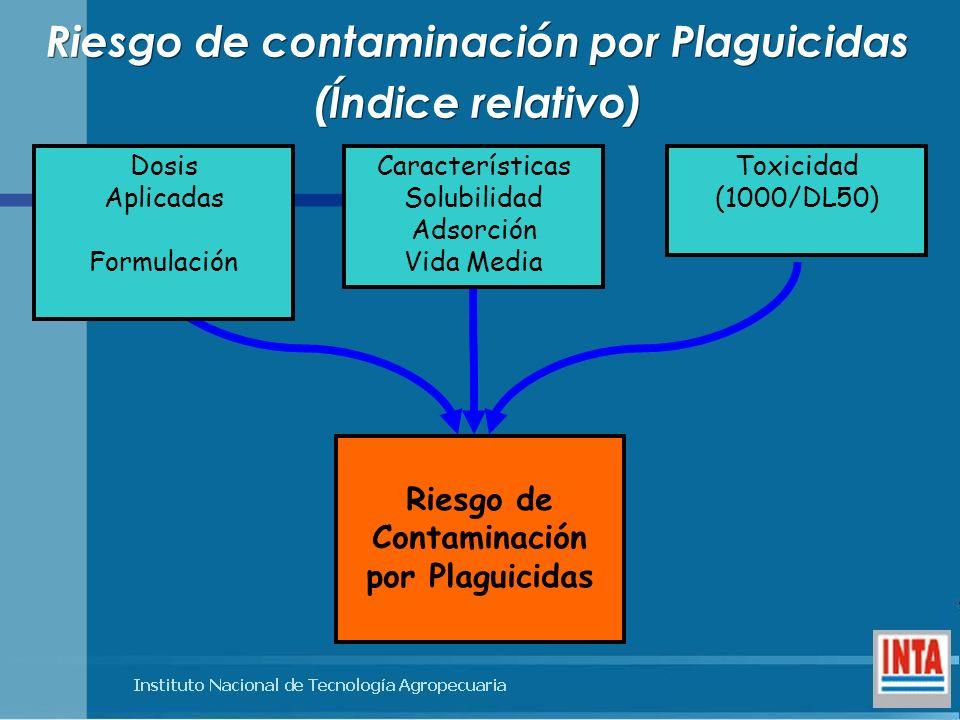 Riesgo de contaminación por Plaguicidas (Índice relativo) Riesgo de contaminación por Plaguicidas (Índice relativo) Riesgo de Contaminación por Plagui