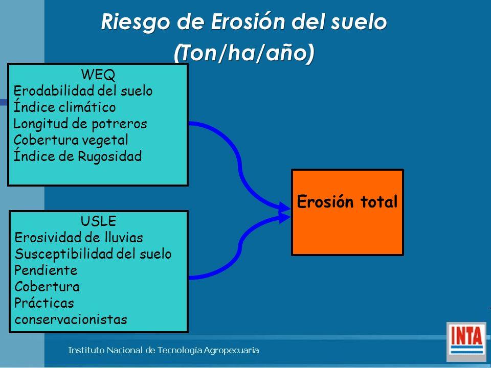 Riesgo de Erosión del suelo (Ton/ha/año) Riesgo de Erosión del suelo (Ton/ha/año) WEQ Erodabilidad del suelo Índice climático Longitud de potreros Cob