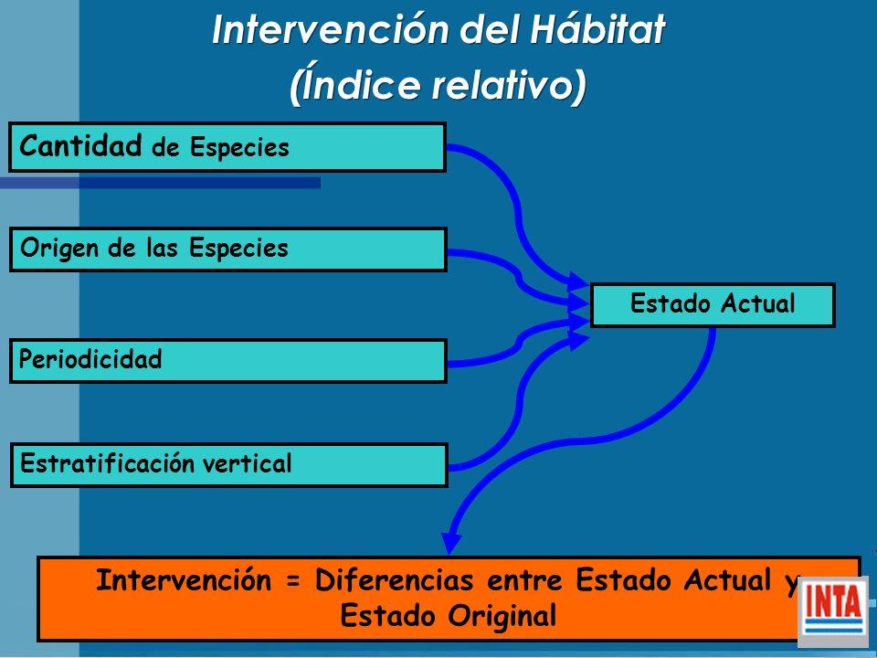 Cantidad de Especies Origen de las Especies Estratificación vertical Intervención = Diferencias entre Estado Actual y Estado Original Intervención del