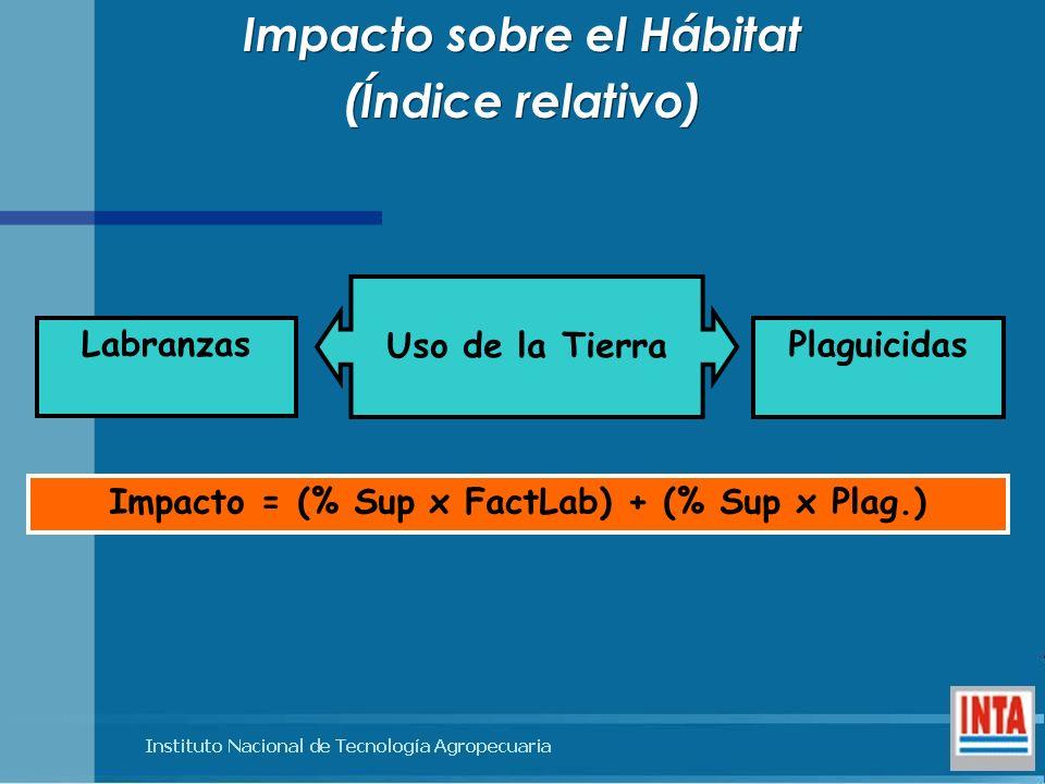 Impacto = (% Sup x FactLab) + (% Sup x Plag.) Impacto sobre el Hábitat (Índice relativo) Impacto sobre el Hábitat (Índice relativo) Plaguicidas Labran