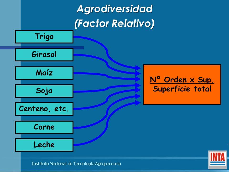 Agrodiversidad (Factor Relativo) Agrodiversidad (Factor Relativo) Trigo Girasol Maíz Soja Centeno, etc. Carne Leche Nº Orden x Sup. Superficie total