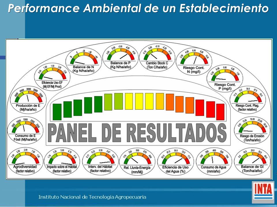 Performance Ambiental de un Establecimiento