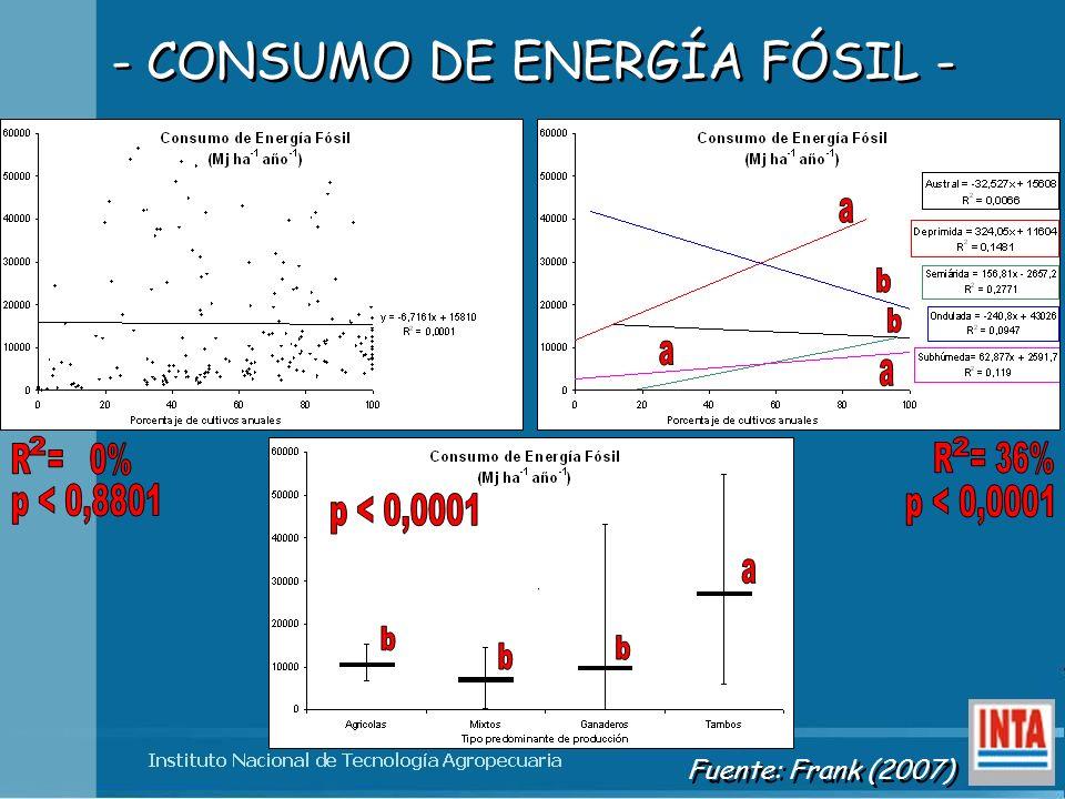 - CONSUMO DE ENERGÍA FÓSIL - Fuente: Frank (2007)