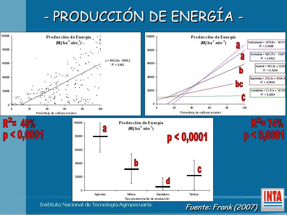 - PRODUCCIÓN DE ENERGÍA - Fuente: Frank (2007)