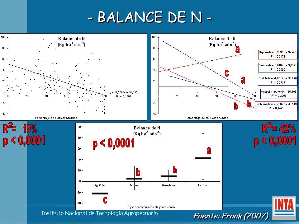 - BALANCE DE N - Fuente: Frank (2007)