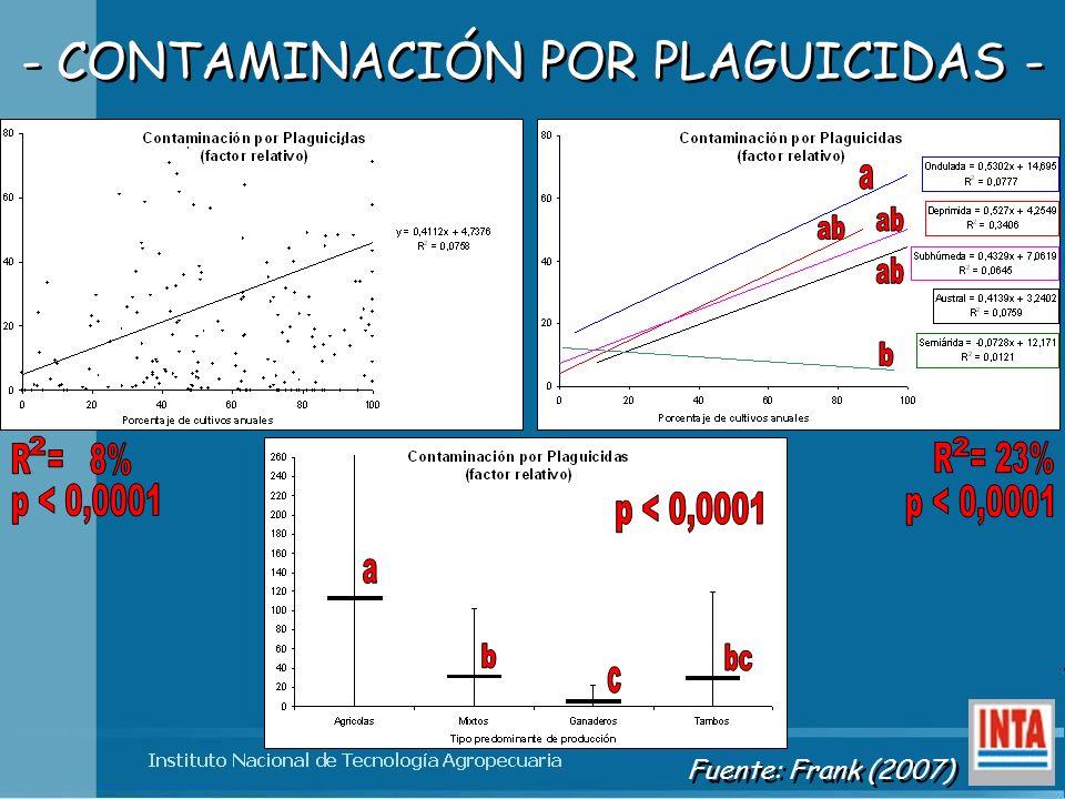 - CONTAMINACIÓN POR PLAGUICIDAS - Fuente: Frank (2007)