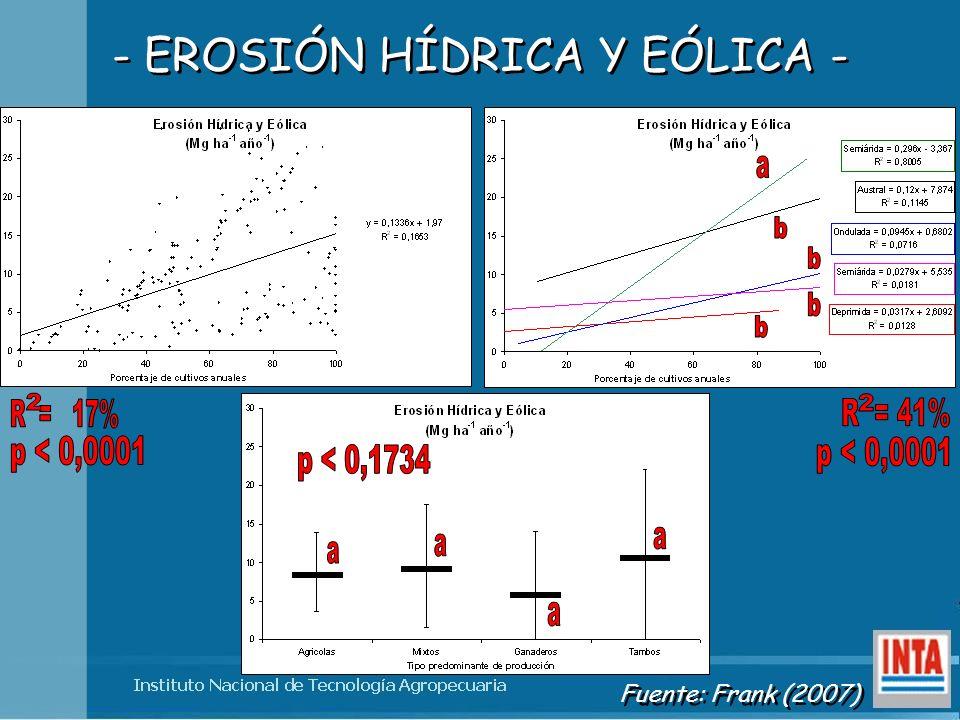 - EROSIÓN HÍDRICA Y EÓLICA - Fuente: Frank (2007)