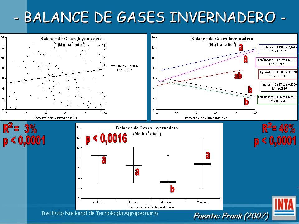 - BALANCE DE GASES INVERNADERO - Fuente: Frank (2007)