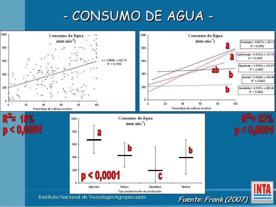 - CONSUMO DE AGUA - Fuente: Frank (2007)
