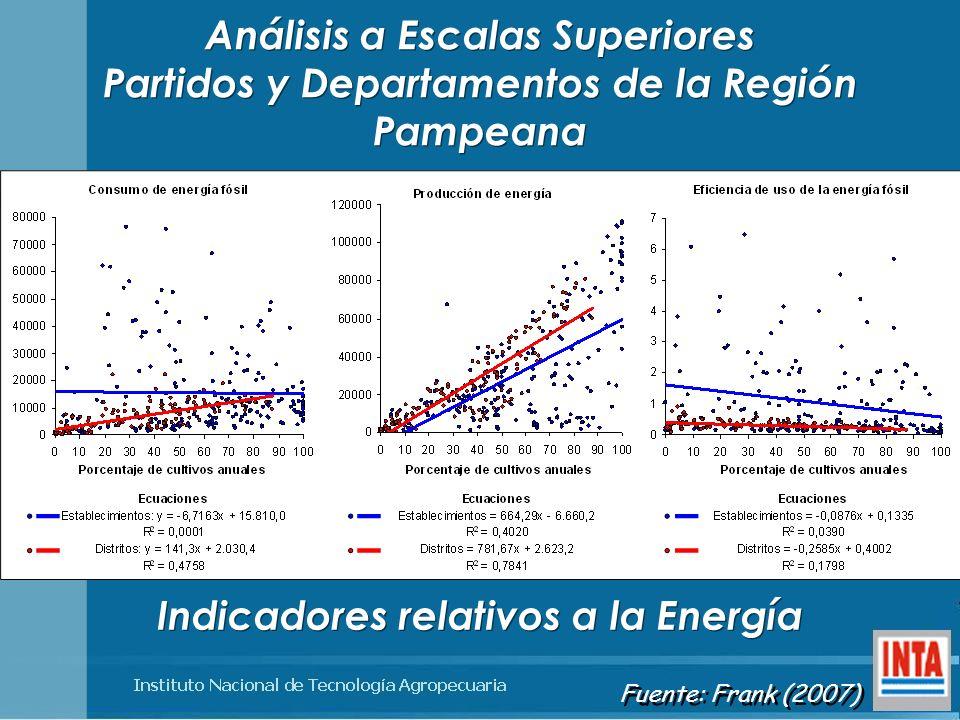 Análisis a Escalas Superiores Partidos y Departamentos de la Región Pampeana Indicadores relativos a la Energía Fuente: Frank (2007)