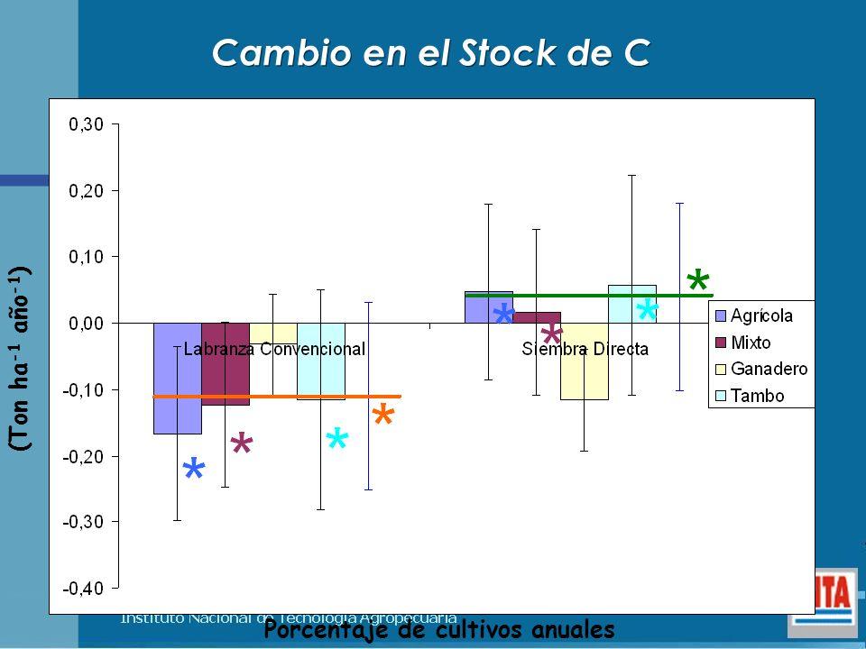 Cambio en el Stock de C Porcentaje de cultivos anuales (Ton ha -1 año -1 )