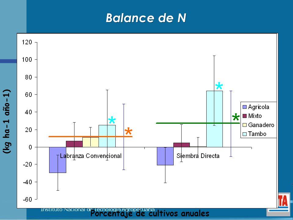 Porcentaje de cultivos anuales Balance de N (kg ha-1 año-1)