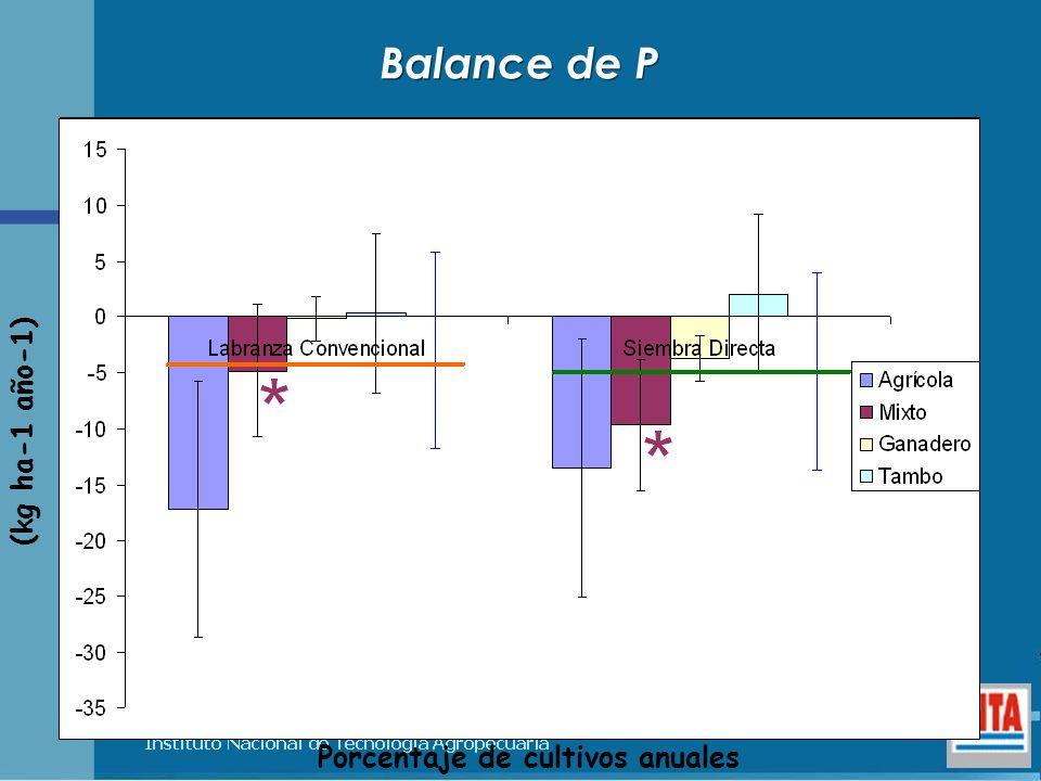 Porcentaje de cultivos anuales (kg ha-1 año-1) Balance de P